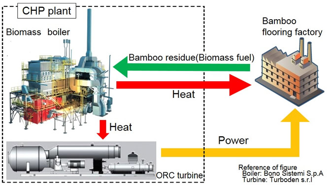 Introduction of Biomass CHP Plant in Flooring Factory | JCM The