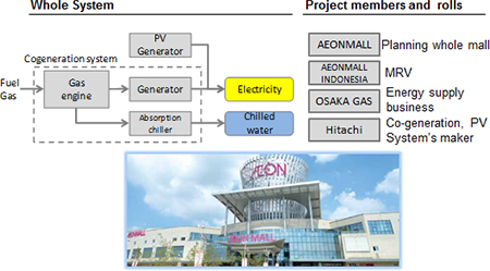 Introduction Of Co Generation And Solar Power Generation Systems In