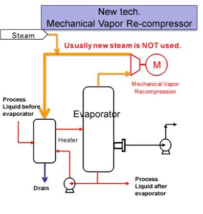 Introduction Of Energy Saving Refrigerator And Evaporator