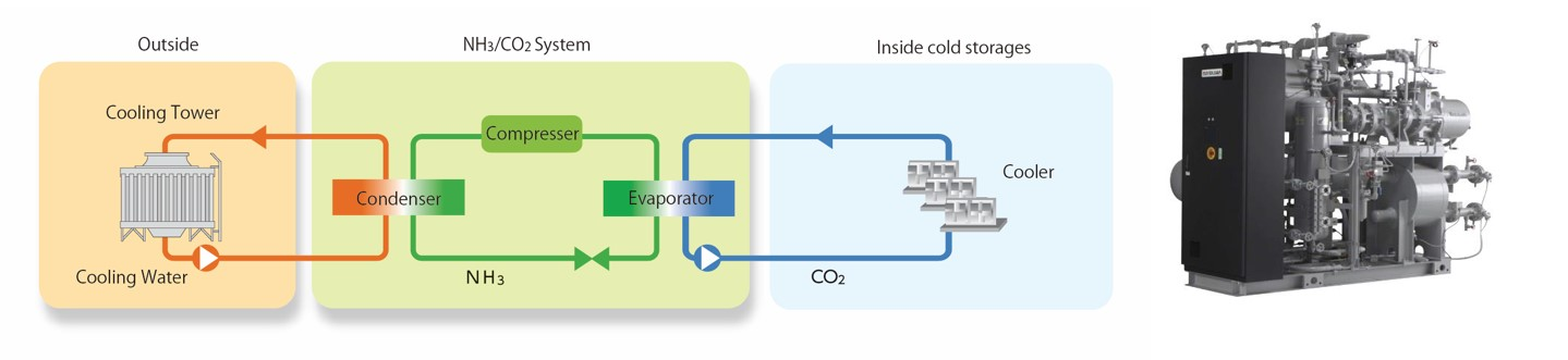Expected GHG Emission Reductions  sc 1 st  Global Environment Centre Foundation & Introduction of Energy Efficient Refrigeration System in Industrial ...
