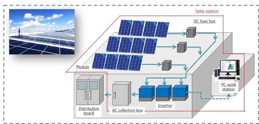 Introduction Of 30mw Rooftop Solar Power System To Large