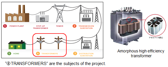 introduction of amorphous high efficiency transformers in power