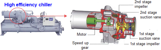 Energy Saving by High-Efficiency Centrifugal Chiller | JCM