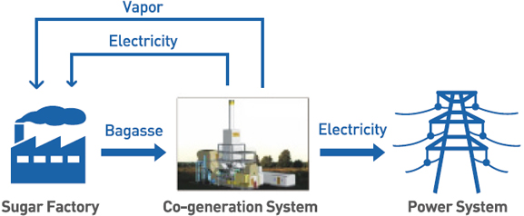 Introduction of Co-generation System Using Bagasse in Sugar Factory