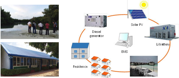 Together With Solar Pvs Advanced Anese Batteries And Energy Management System Ems Are Introduced To Enable A Le Supply High Level Of