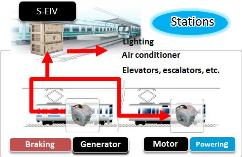 Saving Energy for station facilities utilizing regenerative energy