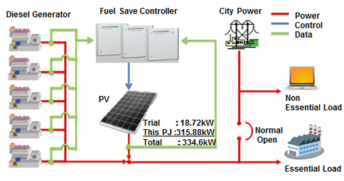 Introduction Of Pv Diesel Hybrid System At Fastening