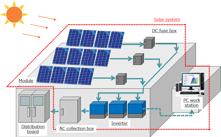 Introduction Of 4mw Rooftop Solar Power System In Tire